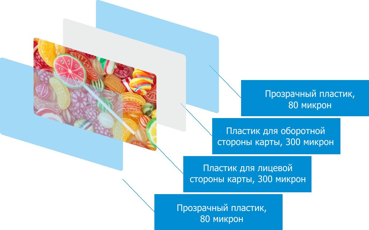 Бугуруслан карта дебетовая стоимость